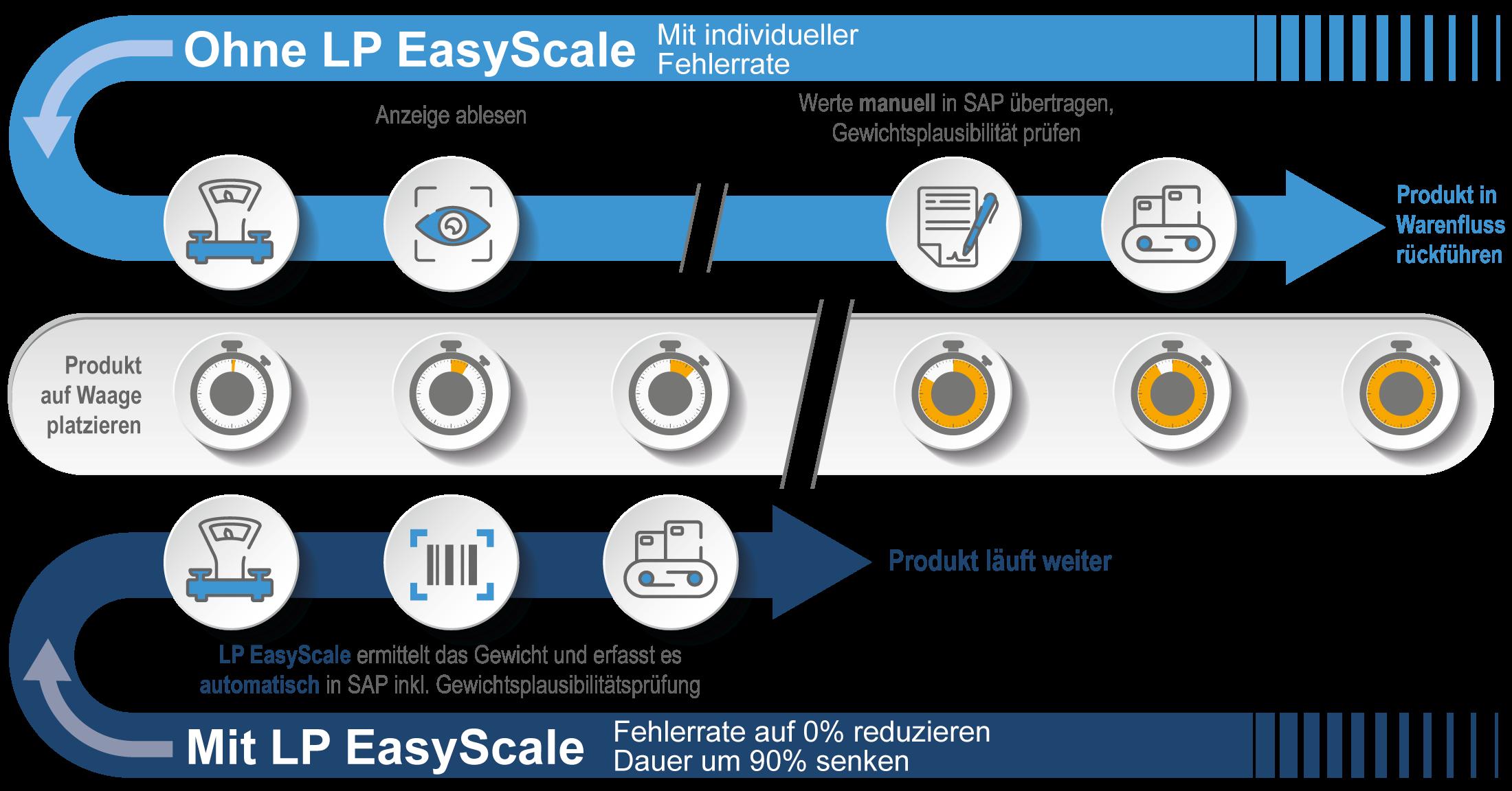 Waagenanbindung an SAP EWM mit LP EasyScale von LogiPlus