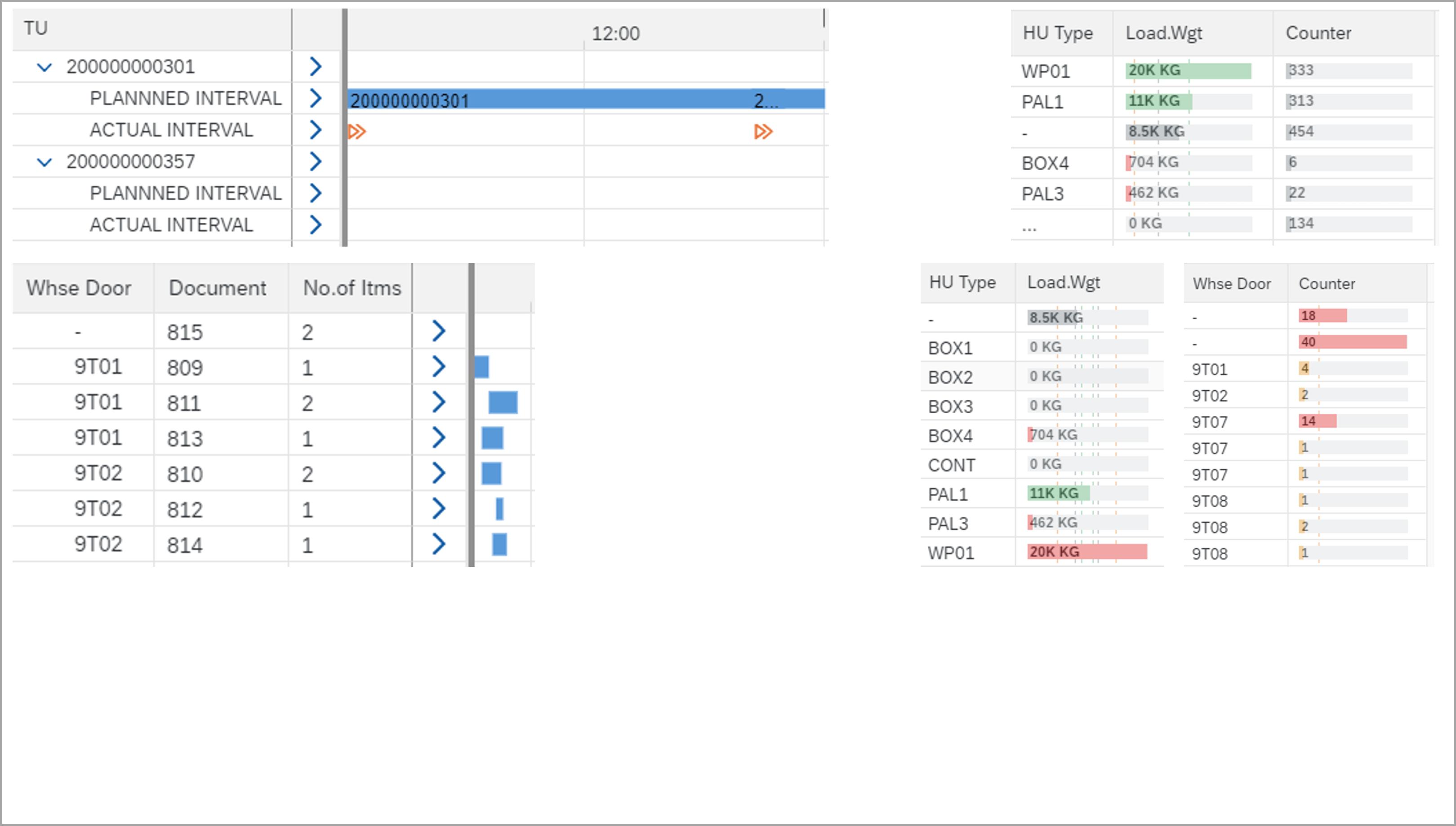 Gantt Charts, Tabellen